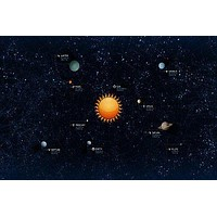 SOLAR SYSTEM poster 9 PLANETS surrounding sun with DISTANCES symbols 24X36