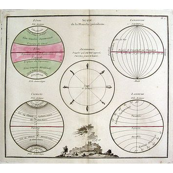 Antique engraved Climate Map of Earth, 1766